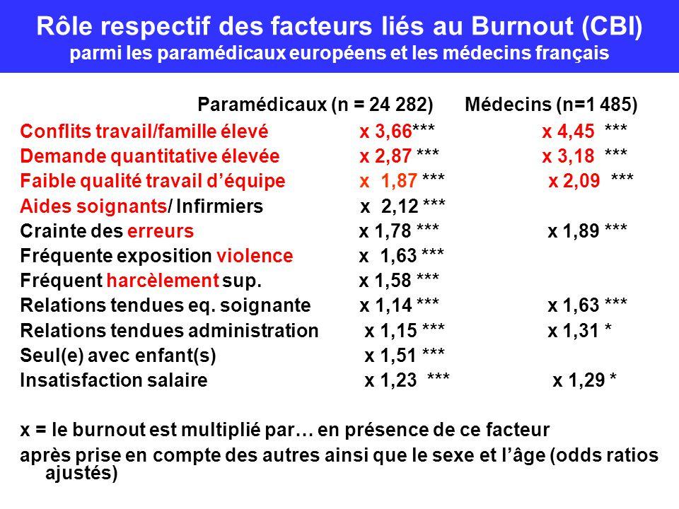 Paramédicaux (n = 24 282) Médecins (n=1 485)