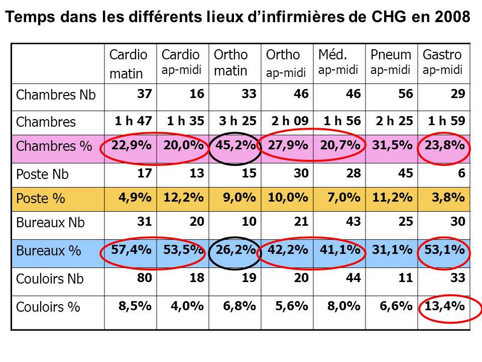 Temps dans les différents lieux d'infirmières de CHG en 2008