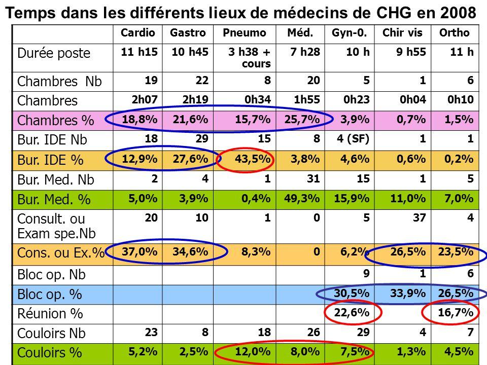 Temps dans les différents lieux de médecins de CHG en 2008