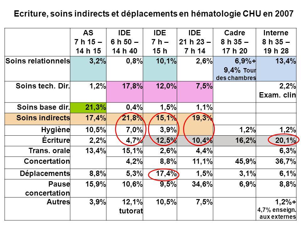 Ecriture, soins indirects et déplacements en hématologie CHU en 2007