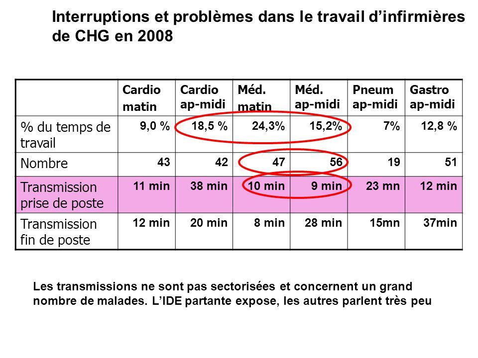 Interruptions et problèmes dans le travail d'infirmières de CHG en 2008