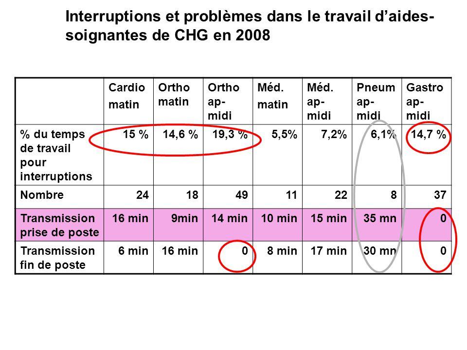 Interruptions et problèmes dans le travail d'aides-soignantes de CHG en 2008