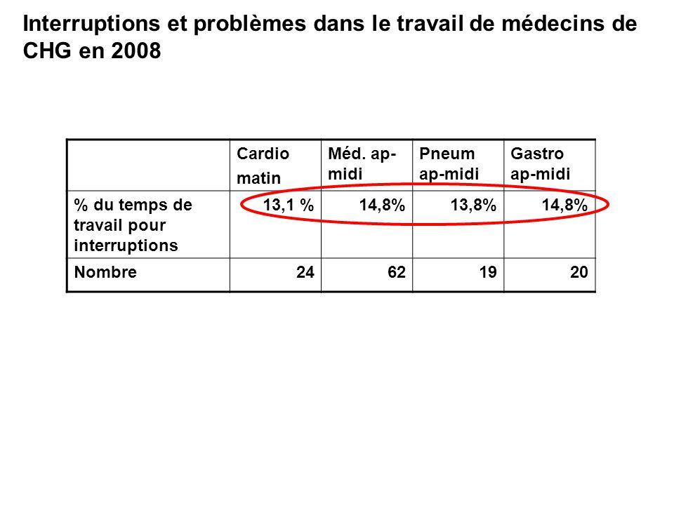 Interruptions et problèmes dans le travail de médecins de CHG en 2008