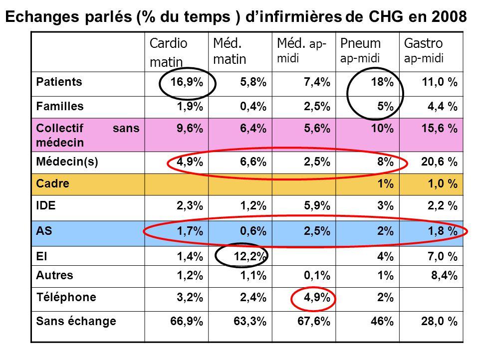 Echanges parlés (% du temps ) d'infirmières de CHG en 2008