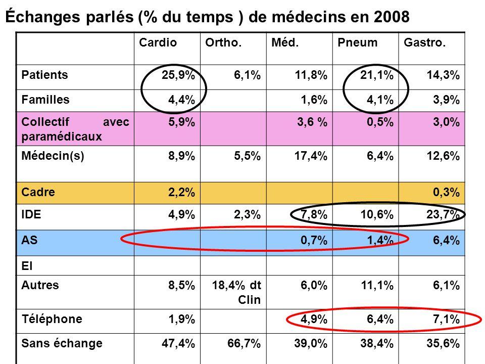 Échanges parlés (% du temps ) de médecins en 2008