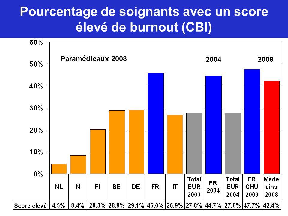 Pourcentage de soignants avec un score élevé de burnout (CBI)