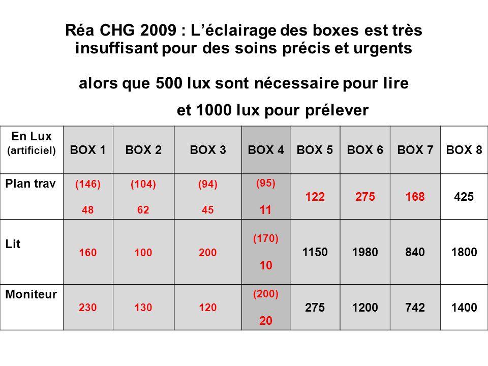 Réa CHG 2009 : L'éclairage des boxes est très insuffisant pour des soins précis et urgents alors que 500 lux sont nécessaire pour lire et 1000 lux pour prélever