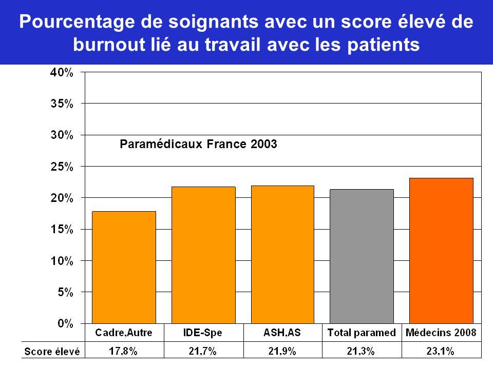 Pourcentage de soignants avec un score élevé de burnout lié au travail avec les patients