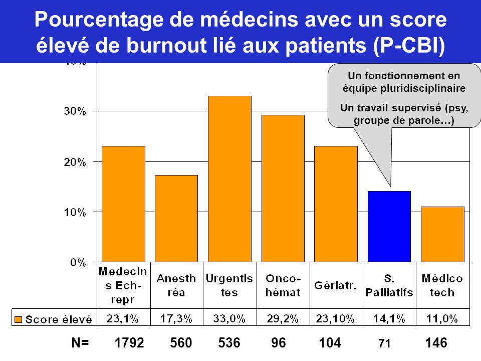 Pourcentage de médecins avec un score élevé de burnout lié aux patients (P-CBI)