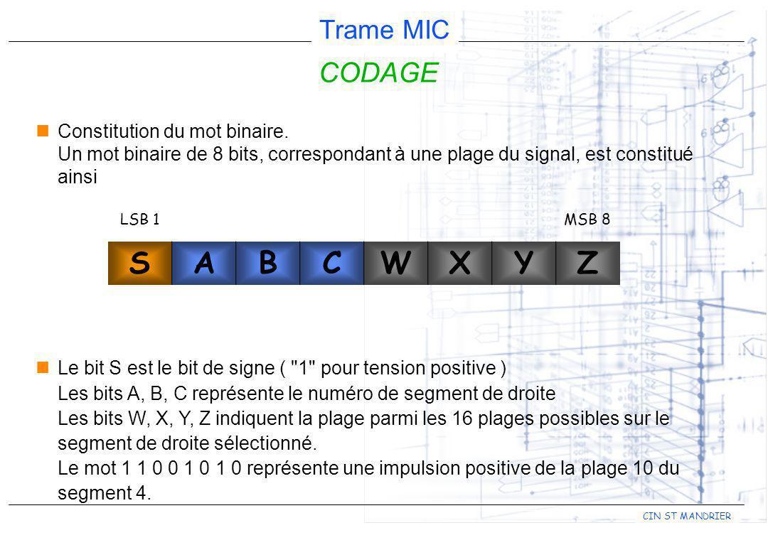 CODAGE Constitution du mot binaire. Un mot binaire de 8 bits, correspondant à une plage du signal, est constitué ainsi.