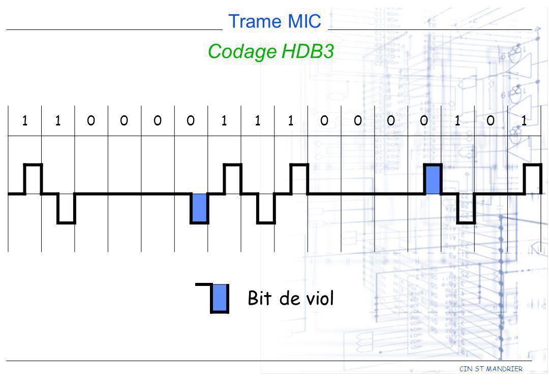 Codage HDB3 1 Bit de viol