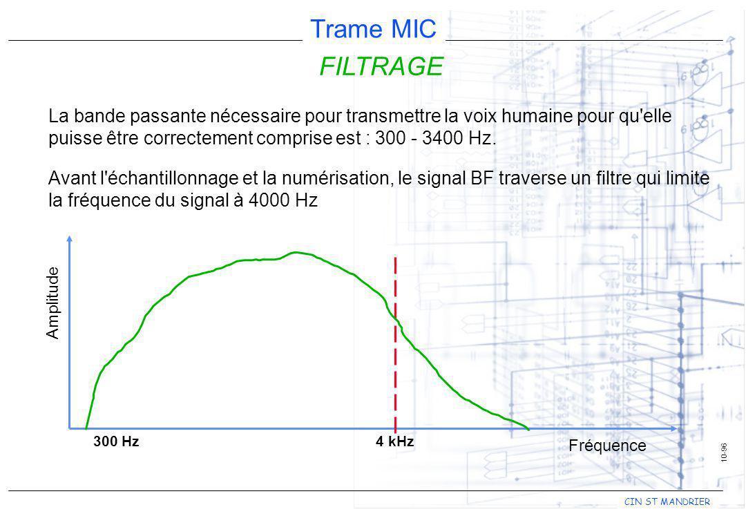 FILTRAGE La bande passante nécessaire pour transmettre la voix humaine pour qu elle puisse être correctement comprise est : 300 - 3400 Hz.