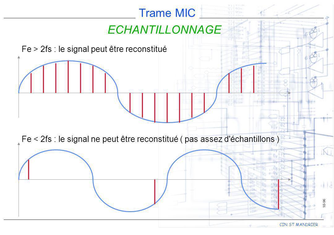 ECHANTILLONNAGE Fe > 2fs : le signal peut être reconstitué