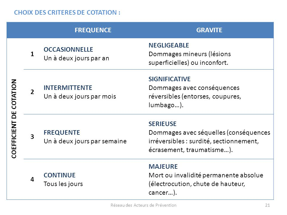 COEFFICIENT DE COTATION