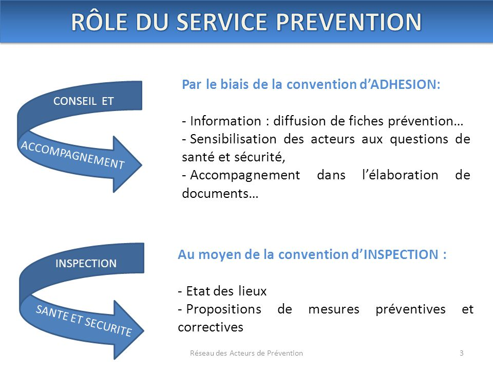 RÔLE DU SERVICE PREVENTION