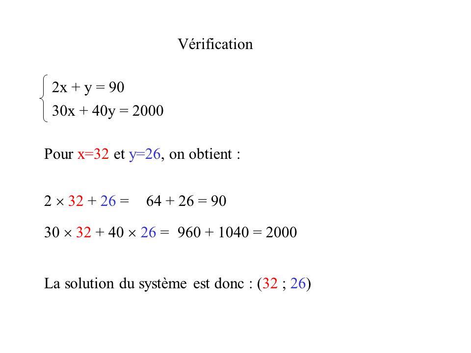 Vérification 2x + y = 90. 30x + 40y = 2000. Pour x=32 et y=26, on obtient : 2  32 + 26 = 64 + 26 = 90.