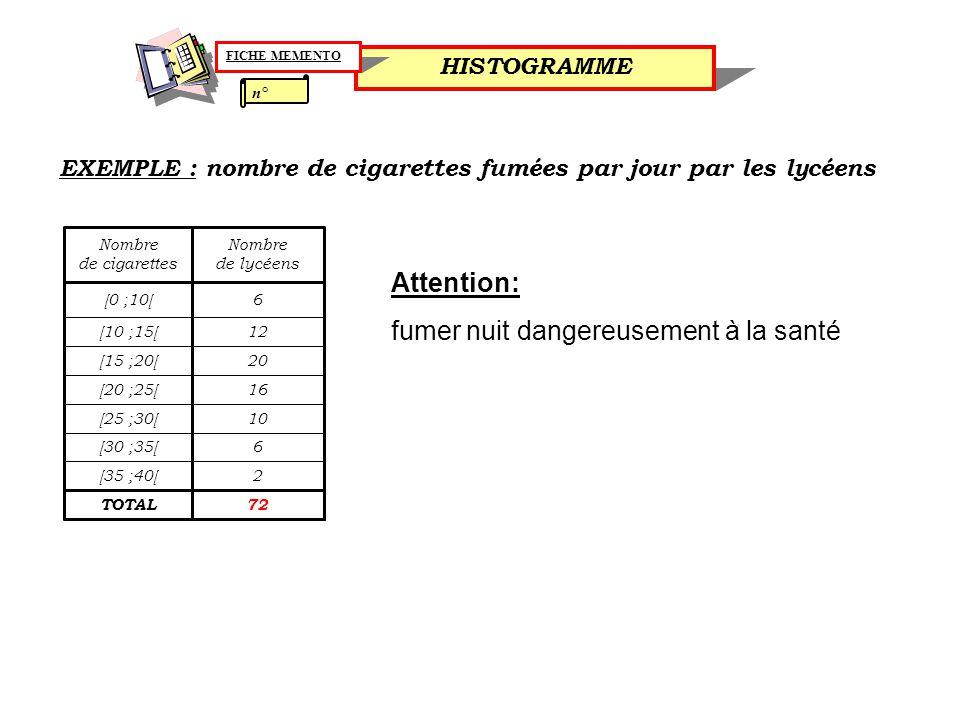 fumer nuit dangereusement à la santé