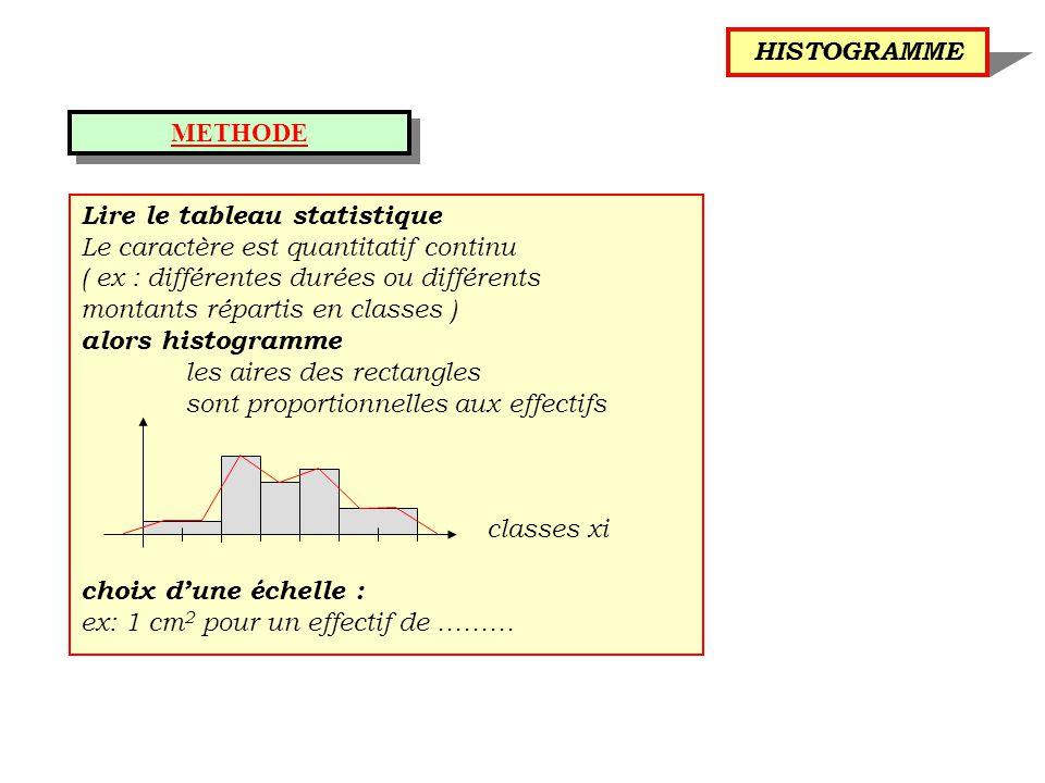 HISTOGRAMME METHODE. Lire le tableau statistique. Le caractère est quantitatif continu. ( ex : différentes durées ou différents.