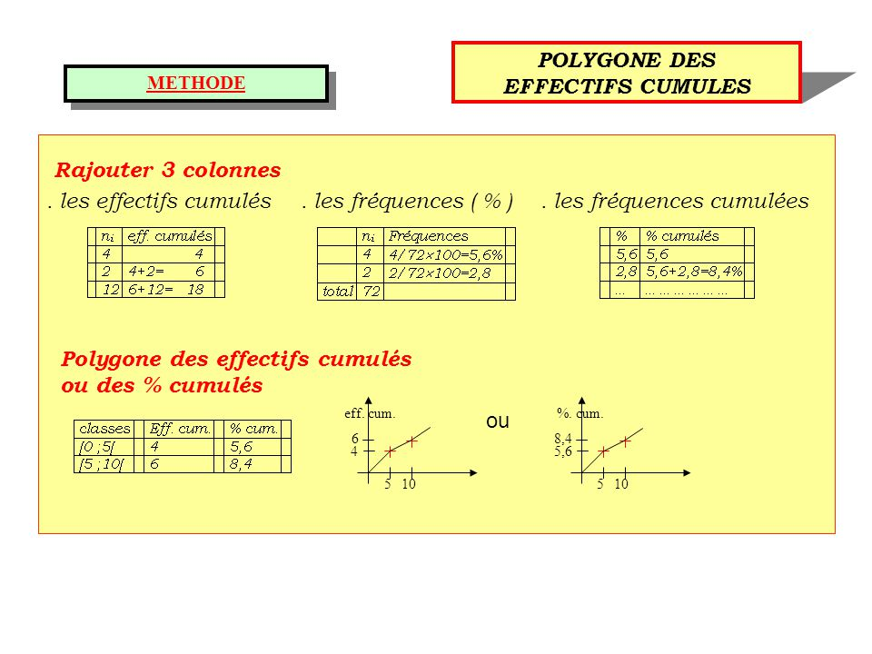 POLYGONE DES EFFECTIFS CUMULES