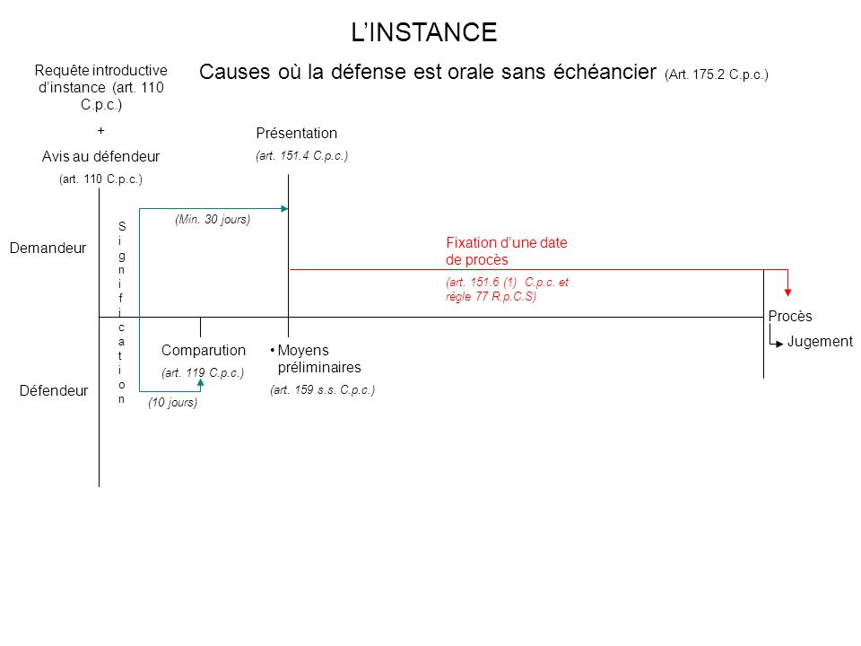 L'INSTANCE Causes où la défense est orale sans échéancier (Art. 175.2 C.p.c.) Requête introductive d'instance (art. 110 C.p.c.)