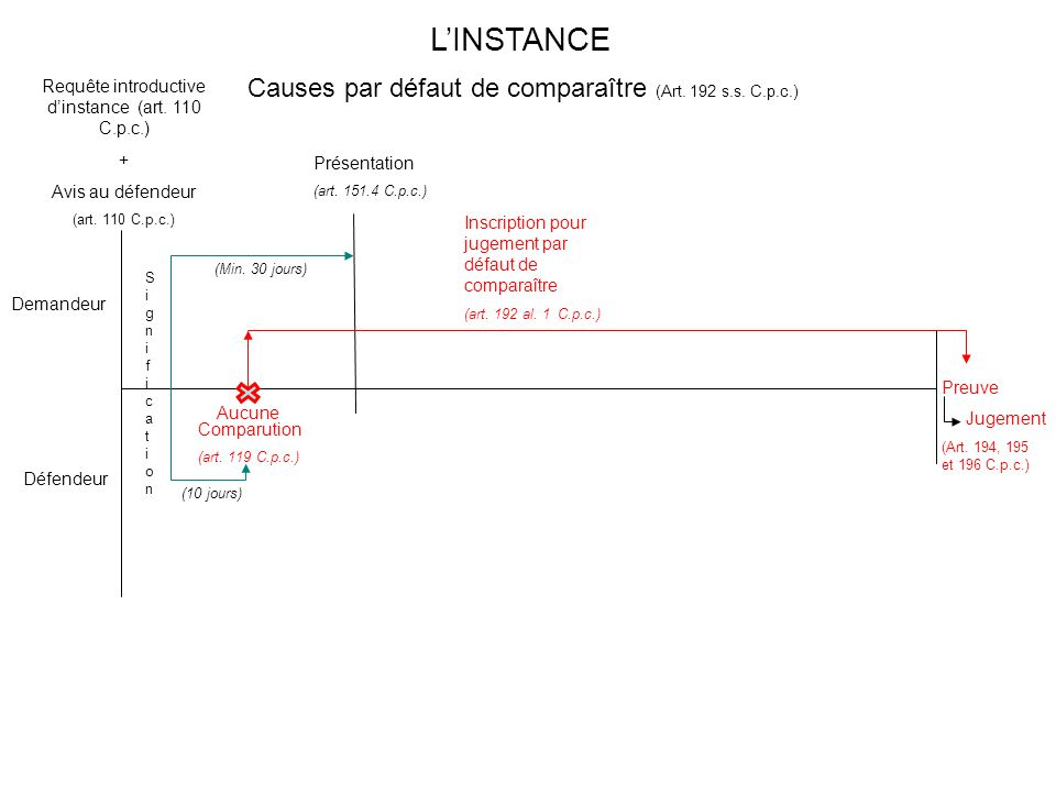 L'INSTANCE Causes par défaut de comparaître (Art. 192 s.s. C.p.c.)