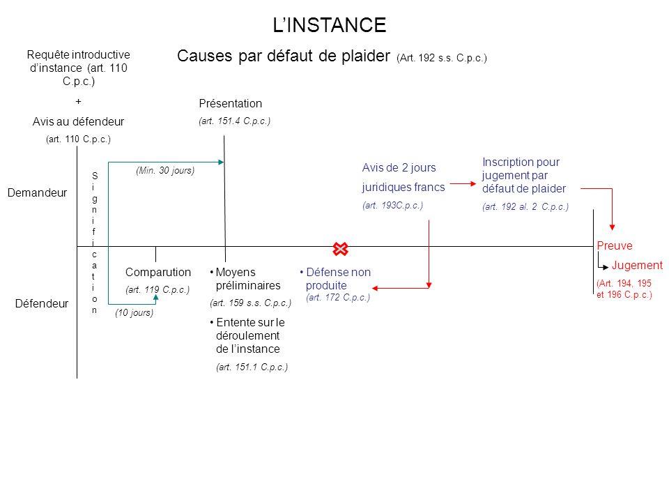 L'INSTANCE Causes par défaut de plaider (Art. 192 s.s. C.p.c.)