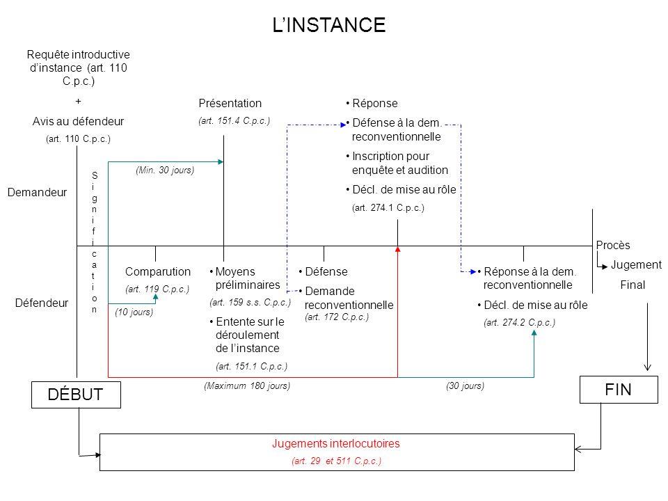 L'INSTANCE FIN DÉBUT Requête introductive d'instance (art. 110 C.p.c.)