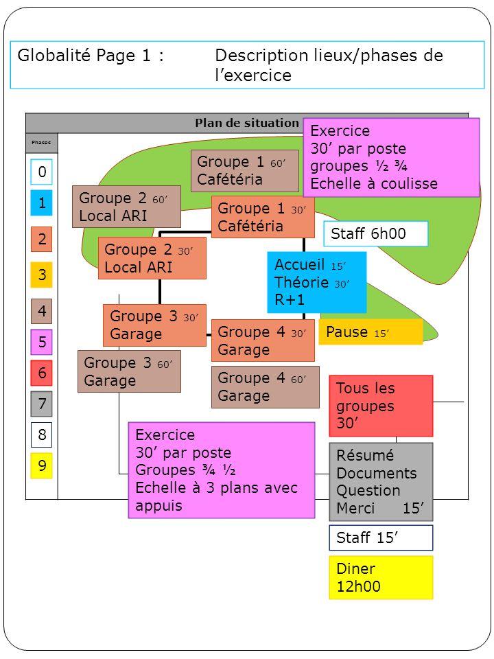 Globalité Page 1 : Description lieux/phases de l'exercice