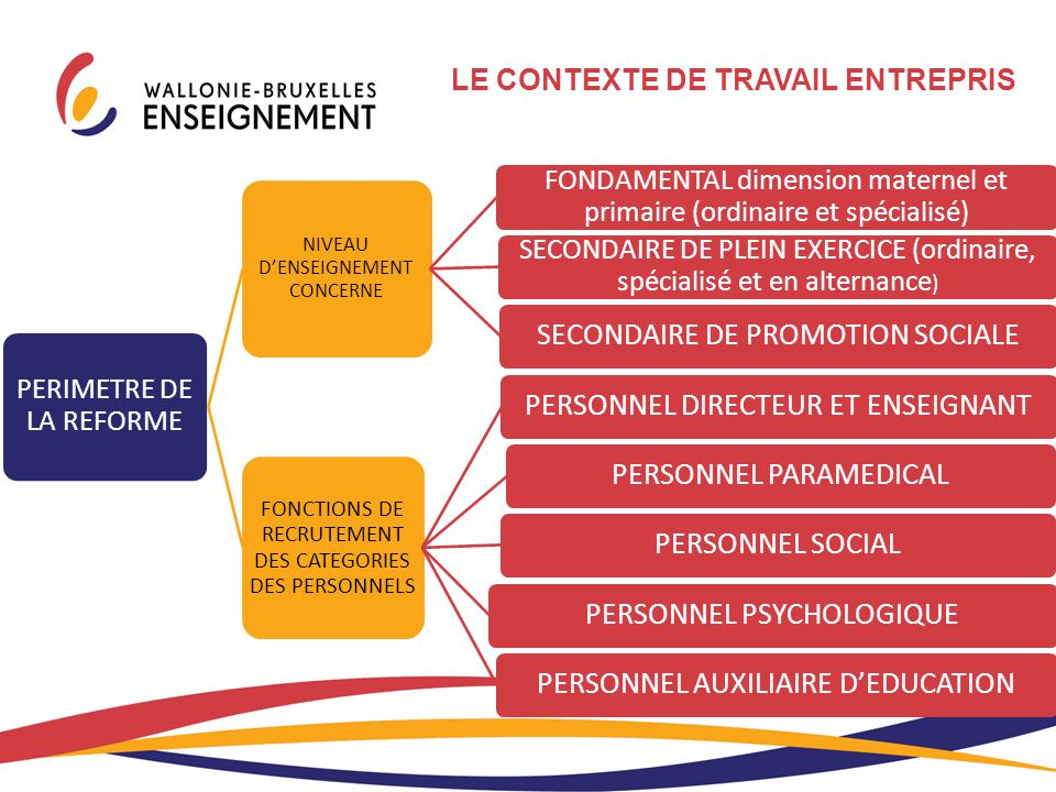 SECONDAIRE DE PROMOTION SOCIALE PERSONNEL DIRECTEUR ET ENSEIGNANT