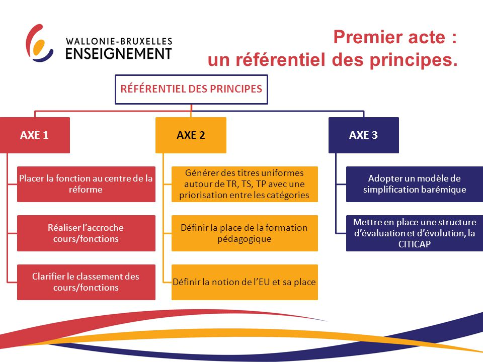 RÉFÉRENTIEL DES PRINCIPES