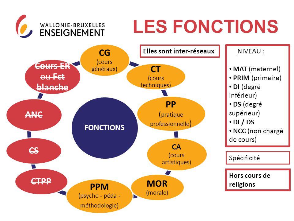 LES FONCTIONS CG (cours généraux) CT (cours techniques)