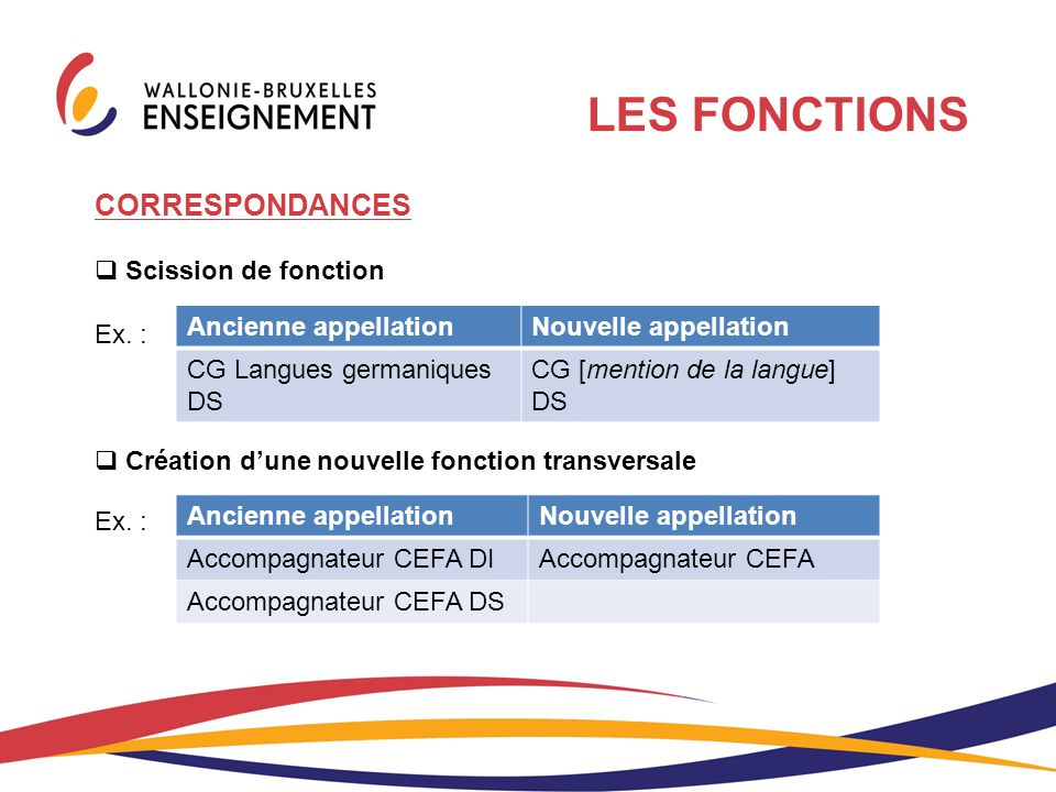 LES FONCTIONS CORRESPONDANCES Scission de fonction Ex. :