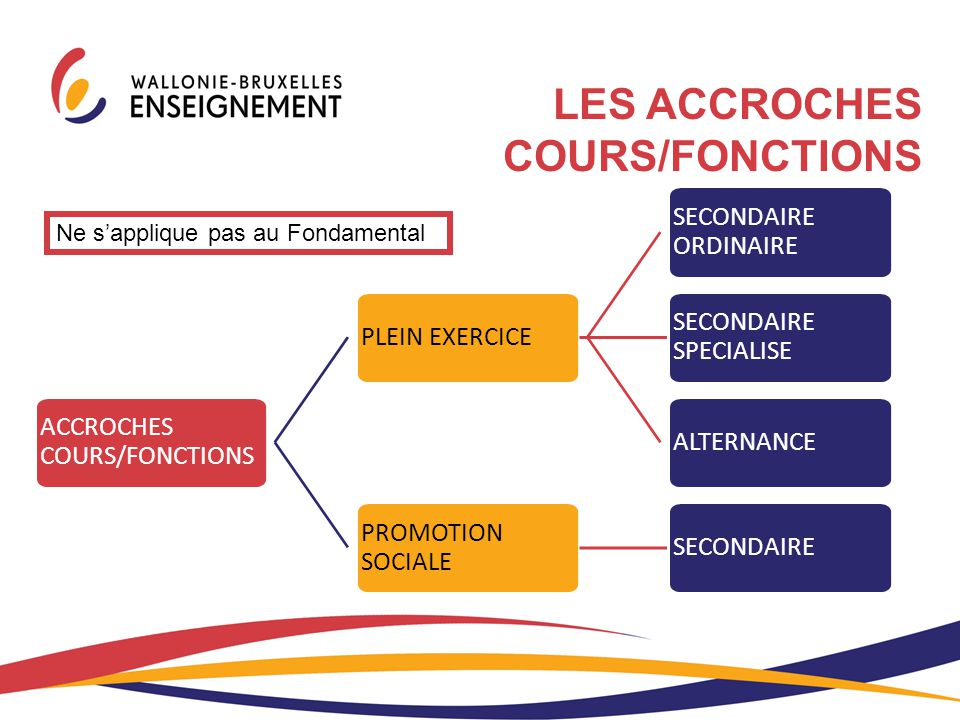 LES ACCROCHES COURS/FONCTIONS