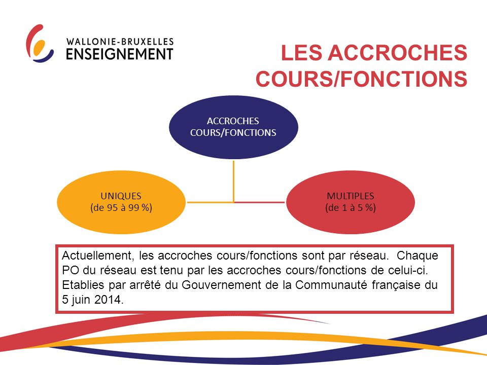 ACCROCHES COURS/FONCTIONS