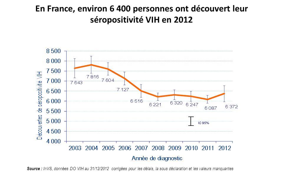 En France, environ 6 400 personnes ont découvert leur séropositivité VIH en 2012