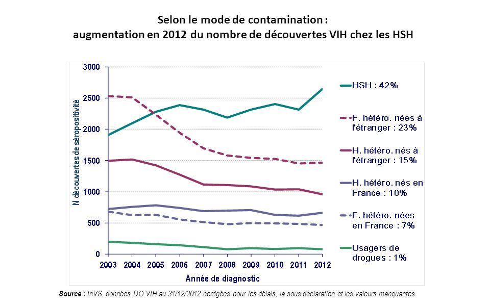 Selon le mode de contamination : augmentation en 2012 du nombre de découvertes VIH chez les HSH