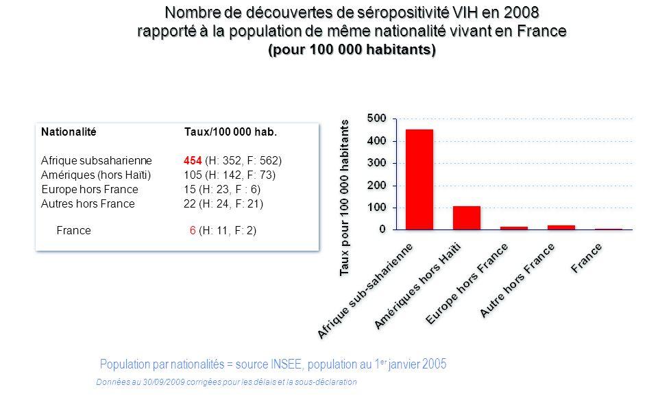 Nombre de découvertes de séropositivité VIH en 2008 rapporté à la population de même nationalité vivant en France (pour 100 000 habitants)