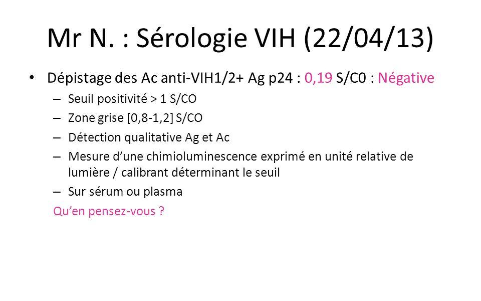 Mr N. : Sérologie VIH (22/04/13)