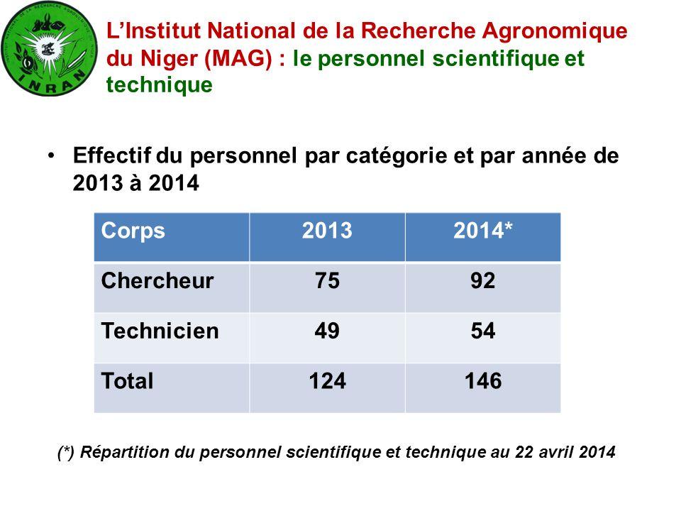 Effectif du personnel par catégorie et par année de 2013 à 2014 Corps