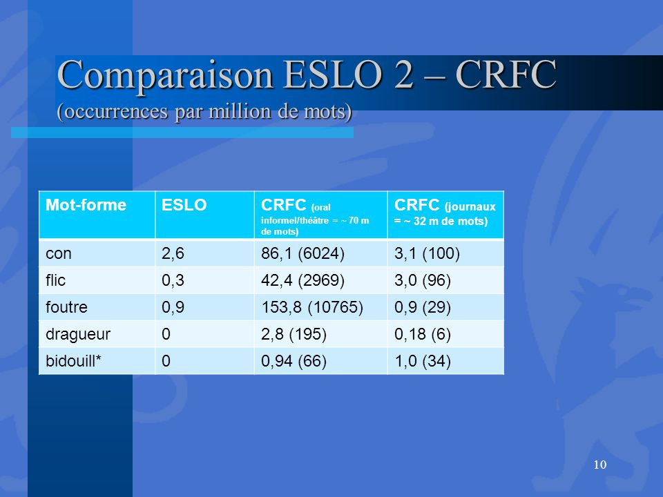 Comparaison ESLO 2 – CRFC (occurrences par million de mots)