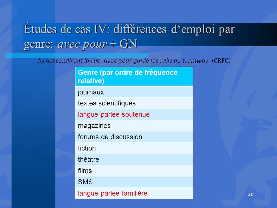 Études de cas IV: différences d'emploi par genre: avec pour + GN