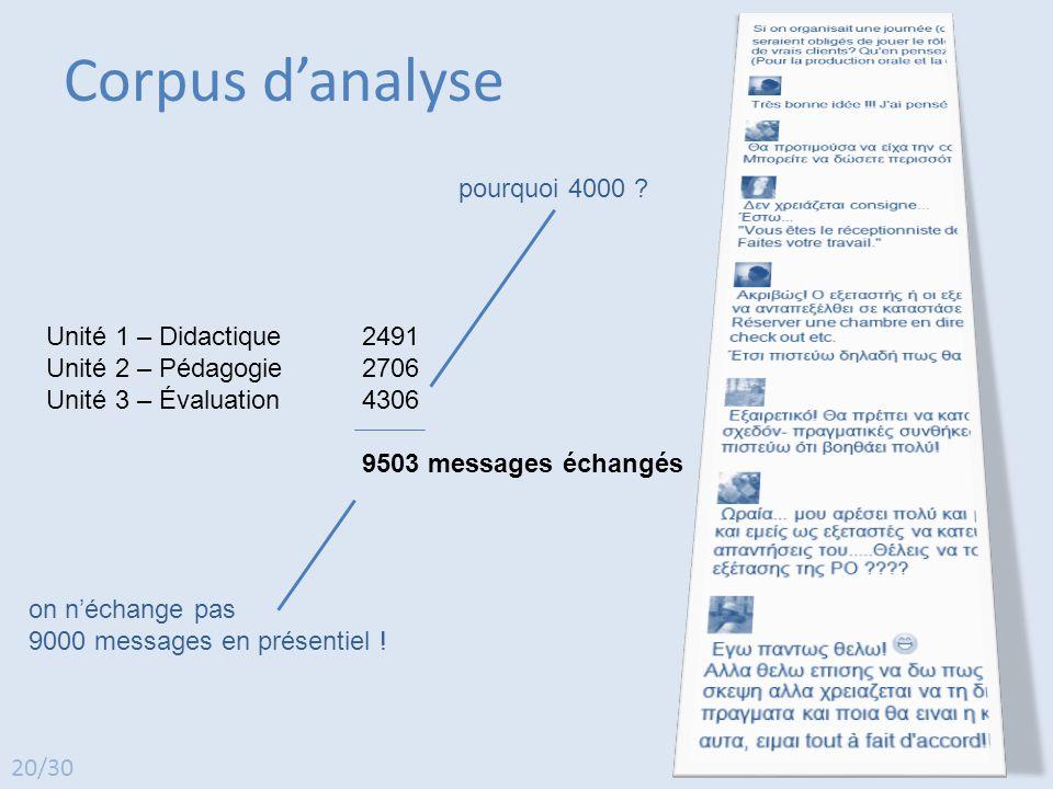 Corpus d'analyse pourquoi 4000 Unité 1 – Didactique 2491