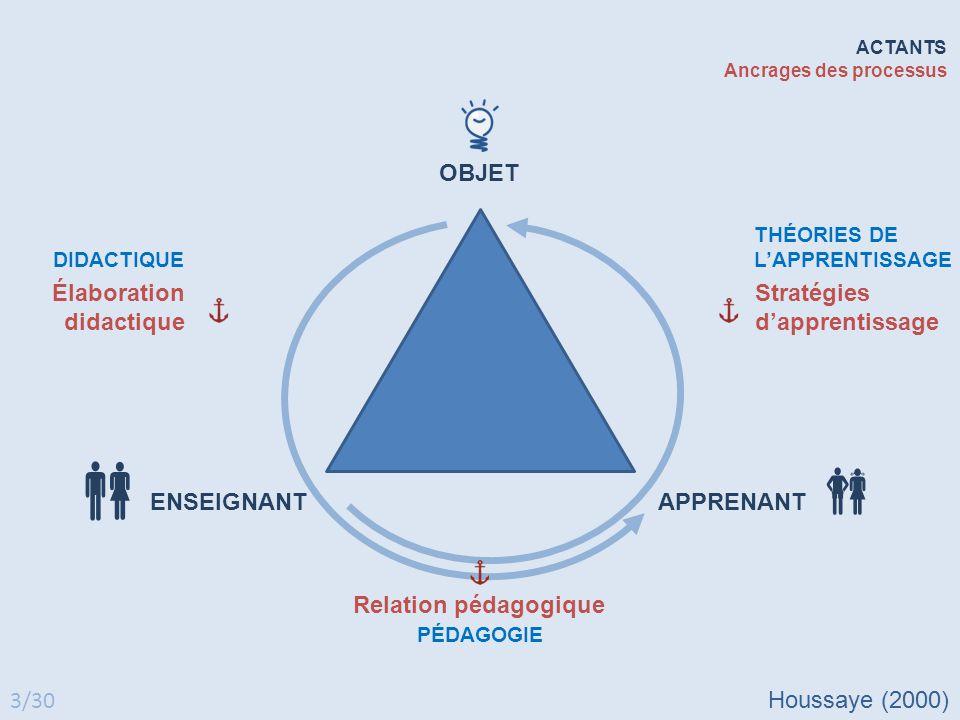     OBJET Élaboration didactique Stratégies d'apprentissage