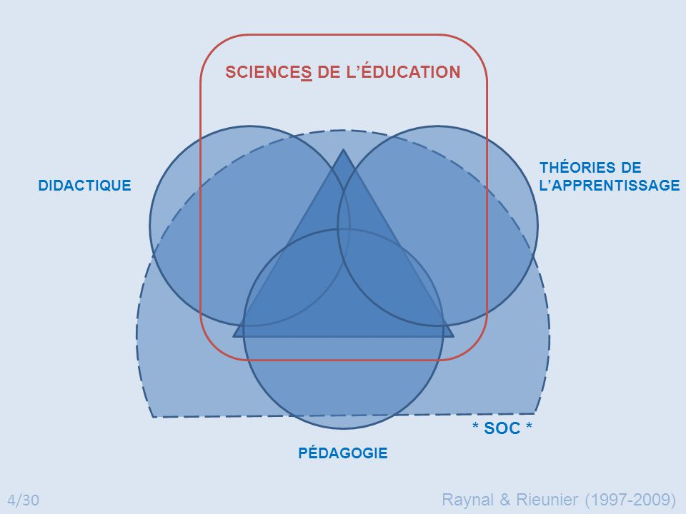 SCIENCES DE L'ÉDUCATION