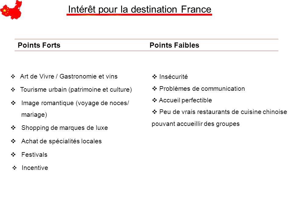 Intérêt pour la destination France