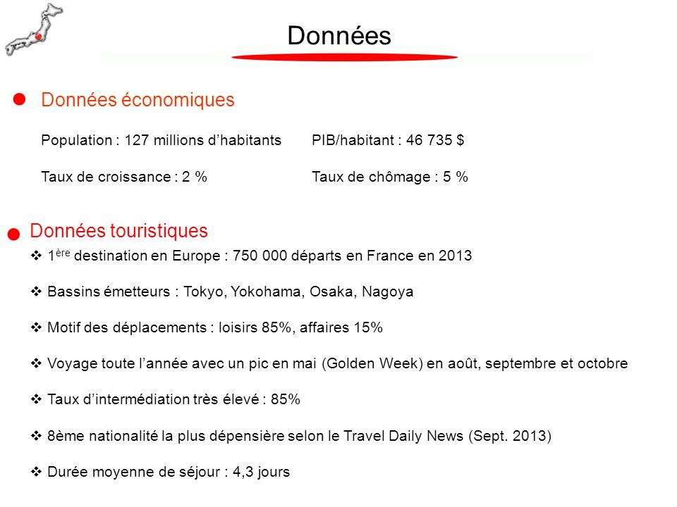 Données Données économiques Données touristiques