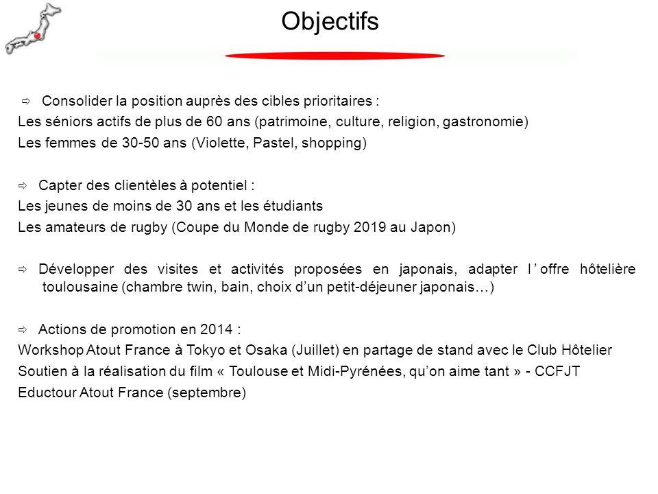 Objectifs Consolider la position auprès des cibles prioritaires :