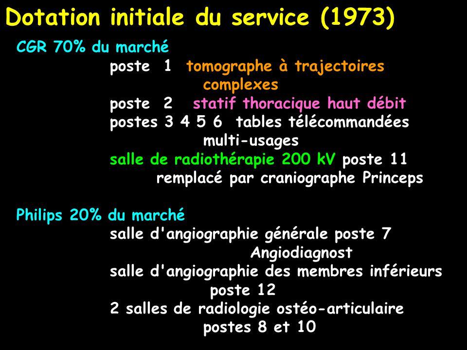 Dotation initiale du service (1973)