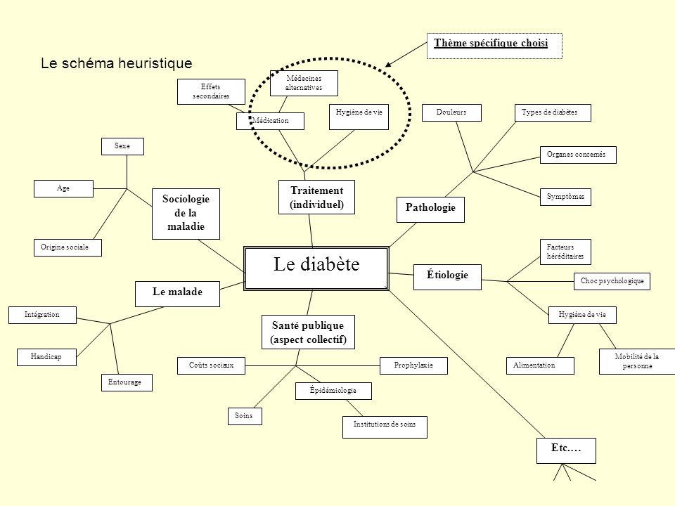 Traitement (individuel) Sociologie de la maladie