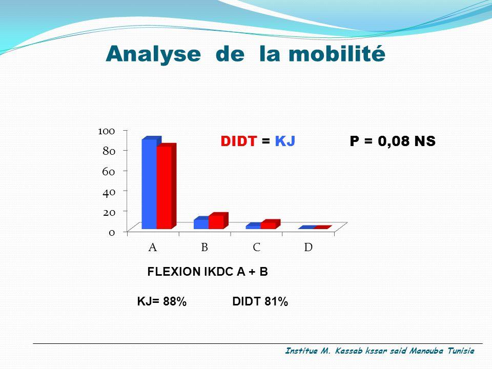 Analyse de la mobilité DIDT = KJ P = 0,08 NS FLEXION IKDC A + B